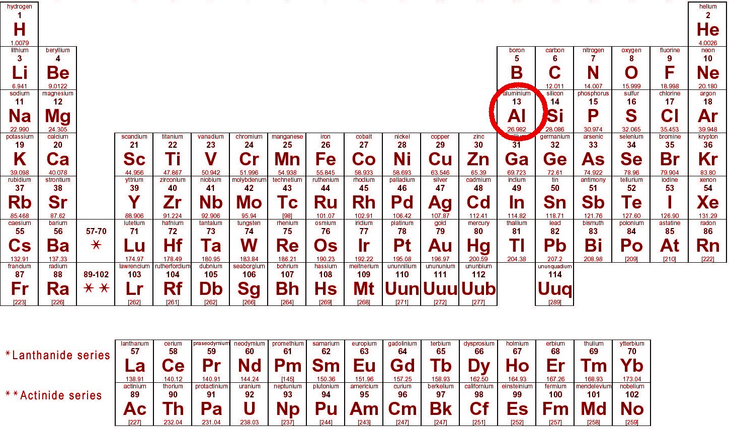 Remarkable Aluminum On Periodic Table 1449 x 854 · 299 kB · jpeg