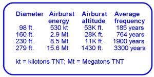 AirburstChart