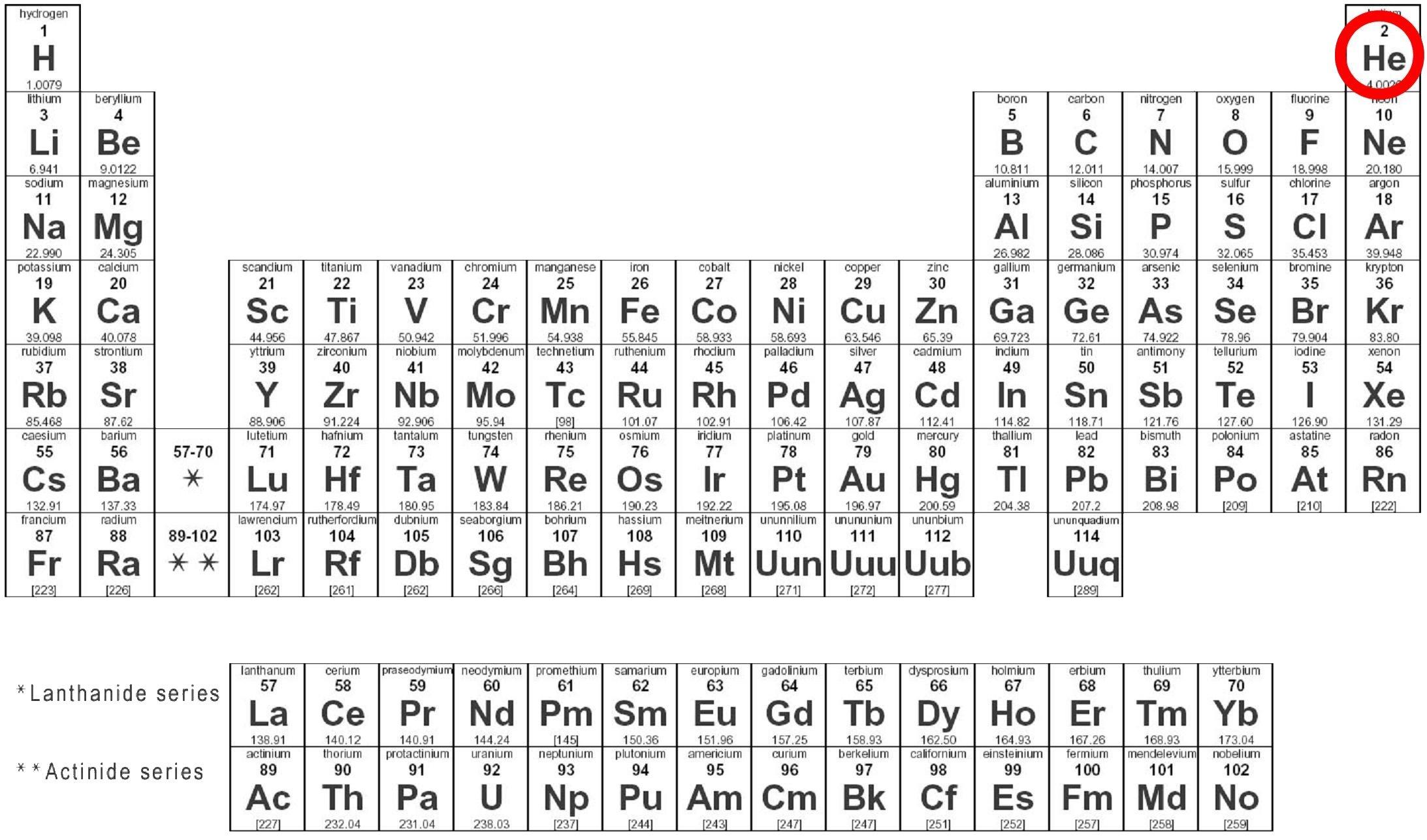 Helium Helium Periodic Table