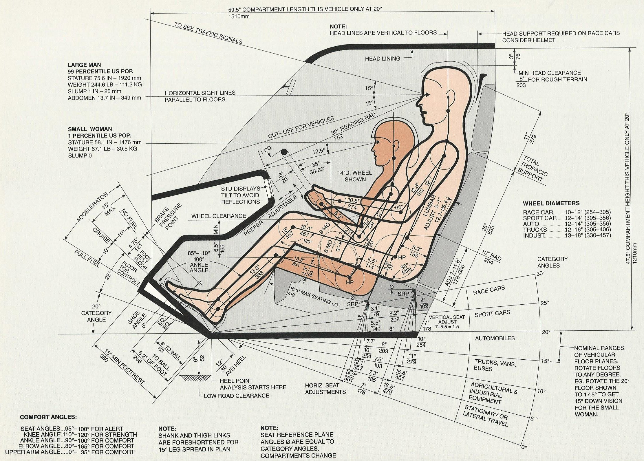 human factors in design of car Human factors and ergonomics (hf&e), also known as comfort design, functional design, and systems, is the practice of designing products, systems, or processes.