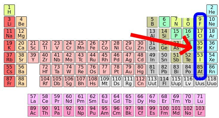 bromine br atomic number 35 like other halogens sometimes a bad actor - Periodic Table Halogens