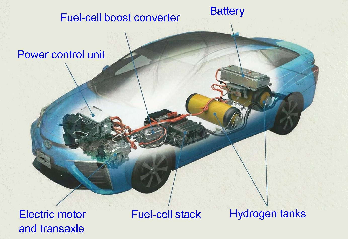 gasoline powered cars with Toyota Mirai Tidbits on Fuelcell vehicle moreover Ssangyong Korando 1997 moreover Kia Rio Hatchback 2009 moreover Porsche 911 Carrera 4 996 2001 besides Toyota Prius 1997.