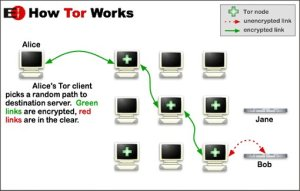 Tor-onion-network