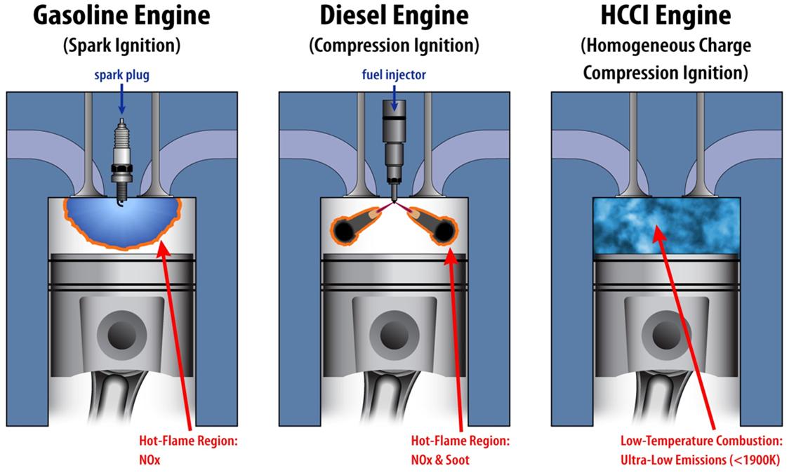 Natural Gas Engine Vs Diesel Engine